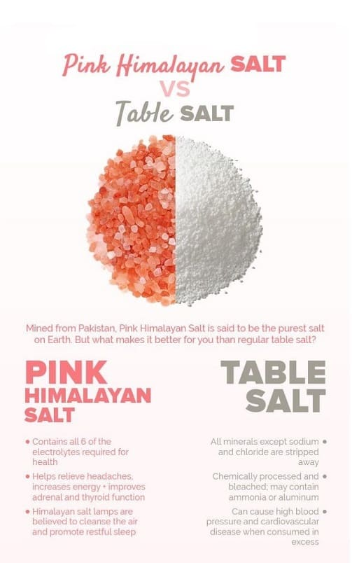 Himalayan Pink Salt Comparison